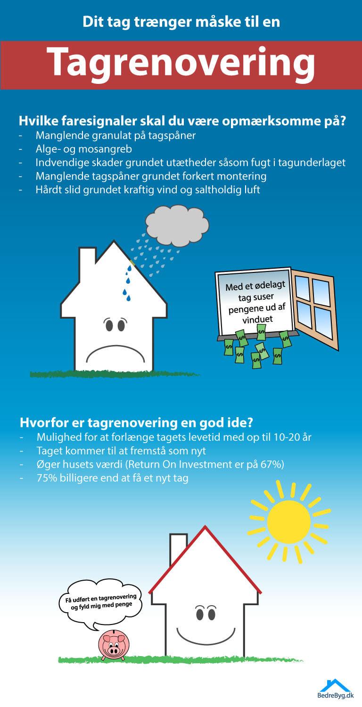 Tagrenovering Infografik